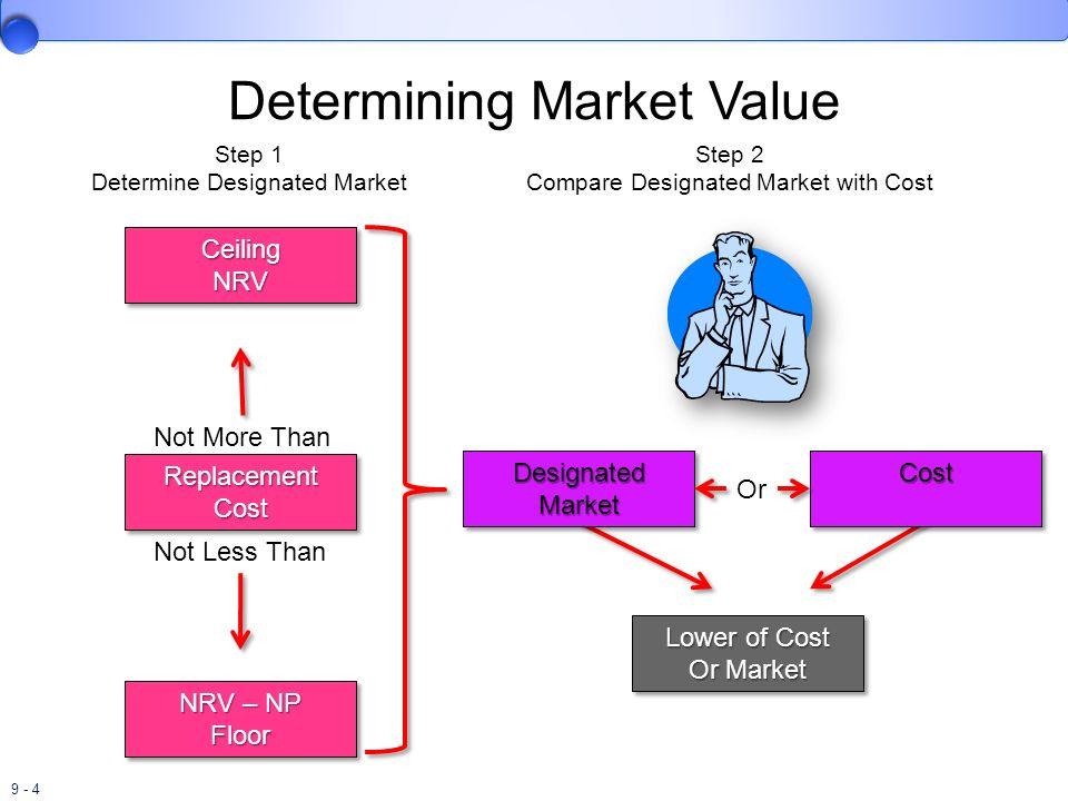 9 - 35 Dollar-Value LIFO Retail