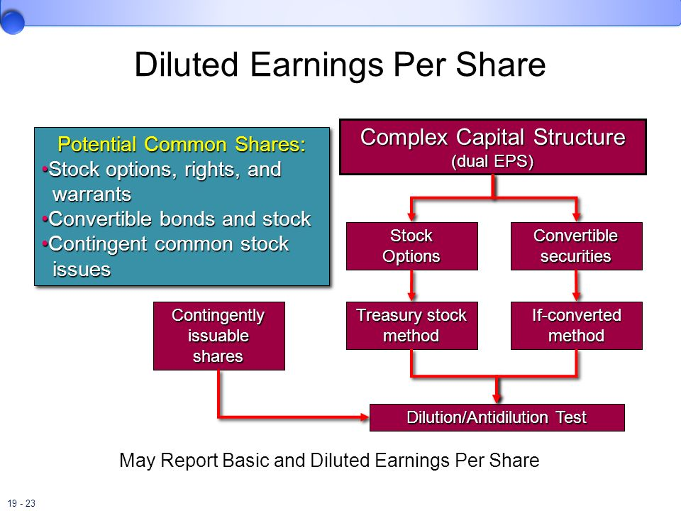19 - 23 Complex Capital Structure (dual EPS) Dilution/Antidilution Test Stock Options Convertible securities Treasury stock method If-converted method