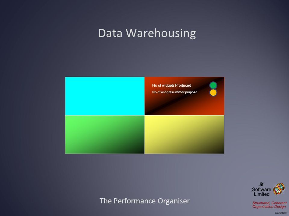 Data Warehousing The Performance Organiser No of widgets Produced No of widgets unfit for purpose