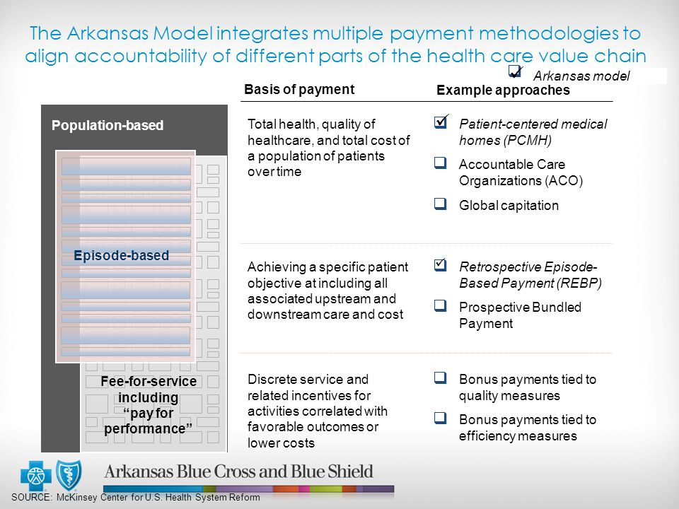 The Arkansas Model integrates multiple payment methodologies to align accountability of different parts of the health care value chain SOURCE: McKinsey Center for U.S.