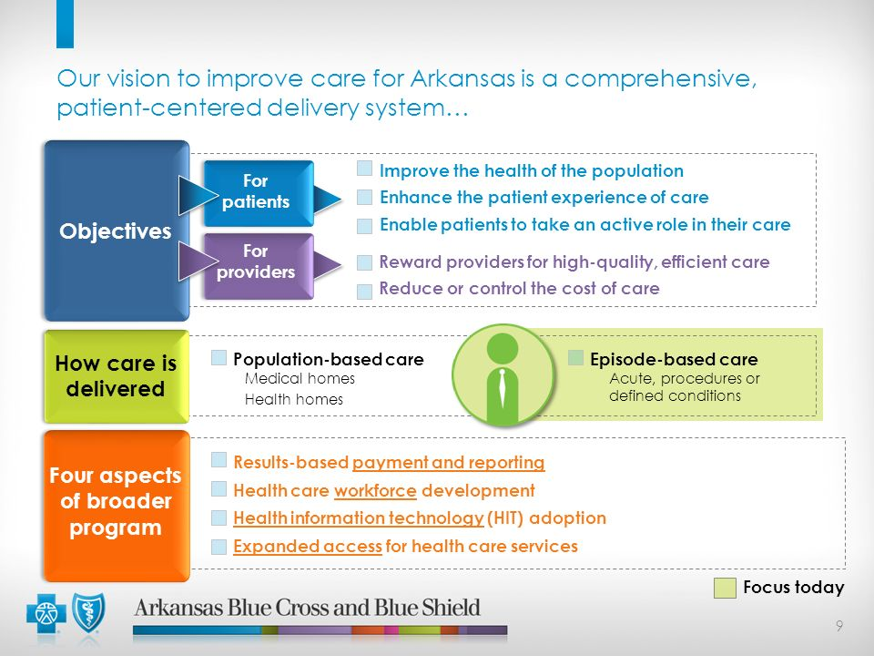 Our vision to improve care for Arkansas is a comprehensive, patient-centered delivery system… Episode-based care Acute, procedures or defined conditio
