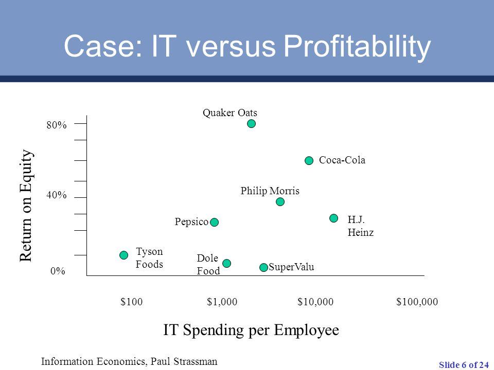 Slide 6 of 24 80% 40% 0% $100$1,000$10,000$100,000 IT Spending per Employee Return on Equity Tyson Foods Philip Morris Quaker Oats Pepsico Dole Food S