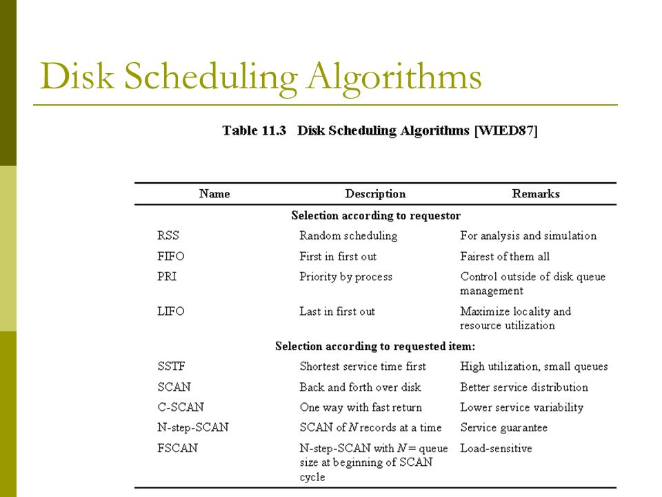 Disk Scheduling Algorithms