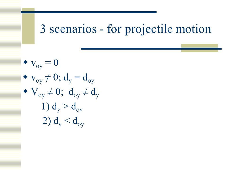 3 scenarios - for projectile motion v oy = 0 v oy 0; d y = d oy V oy 0; d oy d y 1) d y > d oy 2) d y < d oy