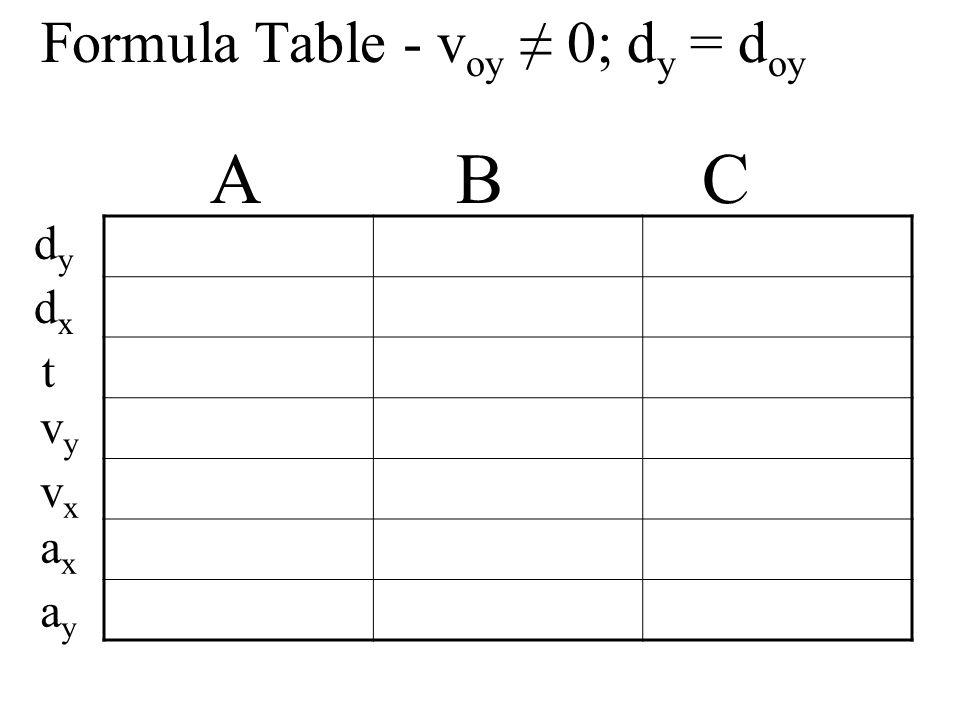 Formula Table - v oy 0; d y = d oy A B C dydy dxdx t vyvy vxvx axax ayay