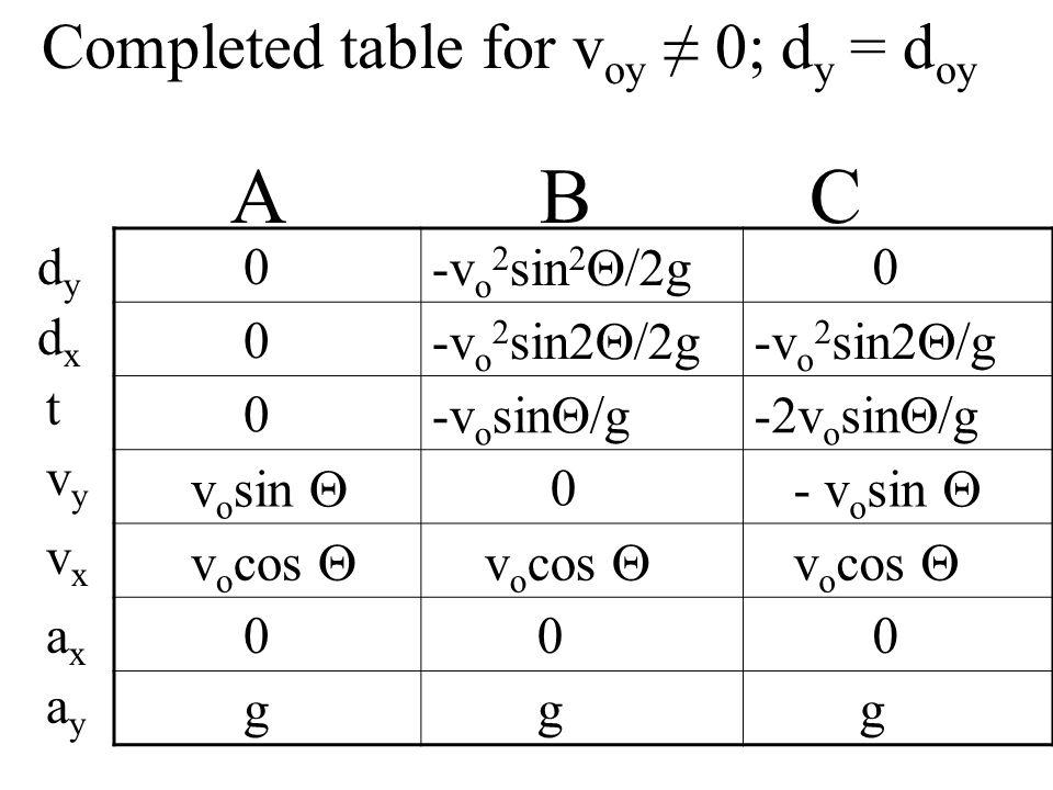 Completed table for v oy 0; d y = d oy A B C dydy dxdx t 0 -v o 2 sin 2 /2g 0 0 -v o 2 sin2 /g 0 -v o sin /g-2v o sin /g v o sin 0 - v o sin v o cos 0 0 0 g g g vyvy vxvx axax ayay