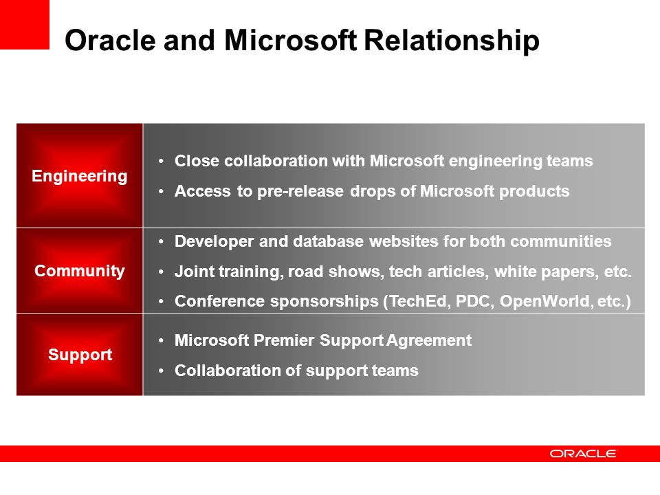 Oracle and Microsoft Relationship Engineering Close collaboration with Microsoft engineering teams Access to pre-release drops of Microsoft products C