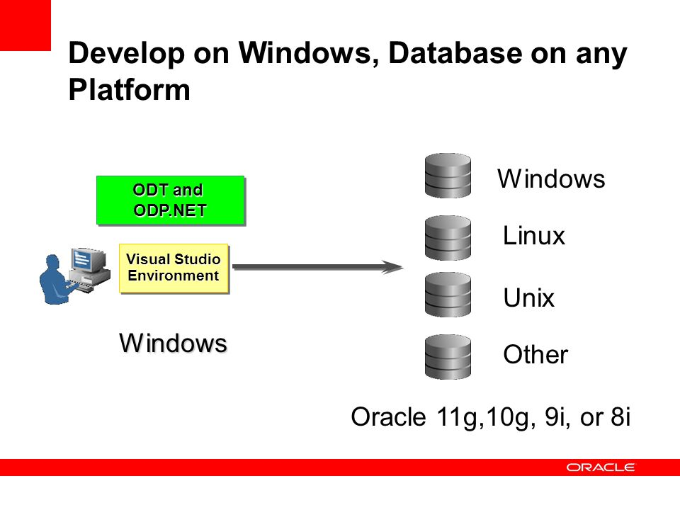Develop on Windows, Database on any Platform Visual Studio Environment Environment ODT and ODP.NET ODP.NET Windows Windows Linux Unix Oracle 11g,10g,