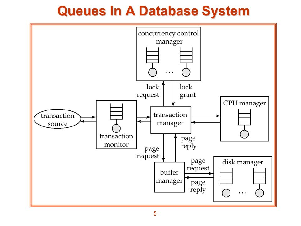 5 Queues In A Database System