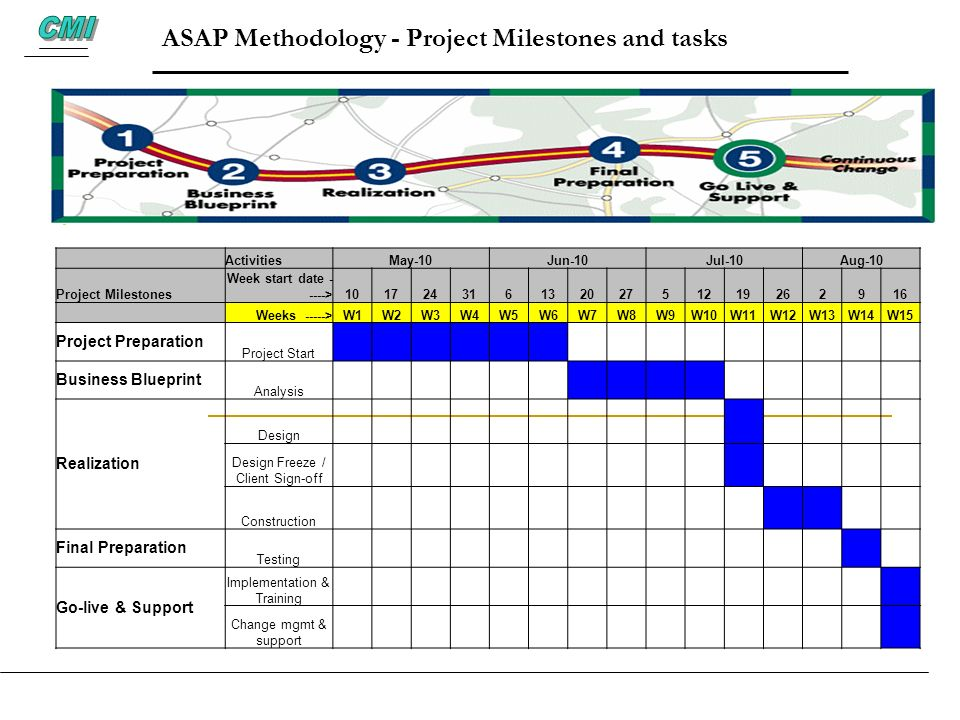 ASAP Methodology - Project Milestones and tasks ActivitiesMay-10Jun-10Jul-10Aug-10 Project Milestones Week start date - ---->1017243161320275121926291