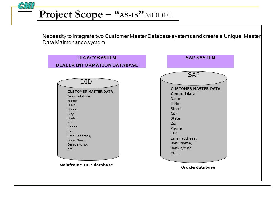 Project Scope – AS-IS MODEL Necessity to integrate two Customer Master Database systems and create a Unique Master Data Maintenance system CUSTOMER MA