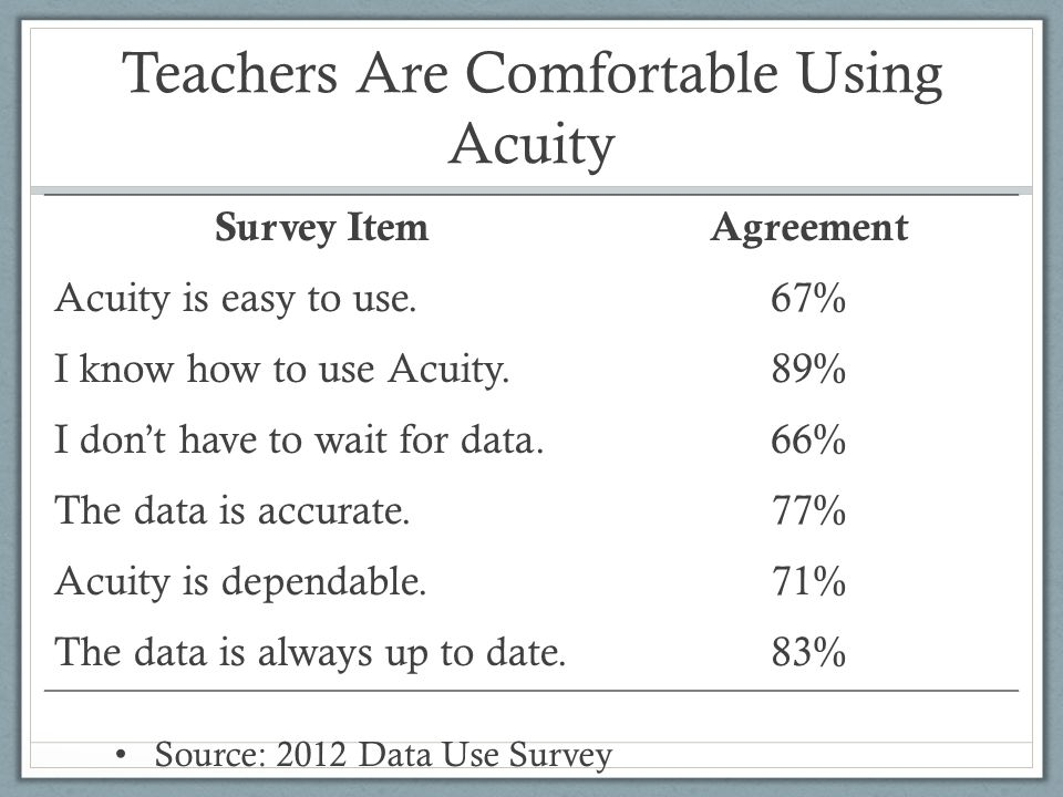 Teachers Are Comfortable Using Acuity Survey ItemAgreement Acuity is easy to use.67% I know how to use Acuity.89% I dont have to wait for data.66% The data is accurate.77% Acuity is dependable.71% The data is always up to date.83% Source: 2012 Data Use Survey