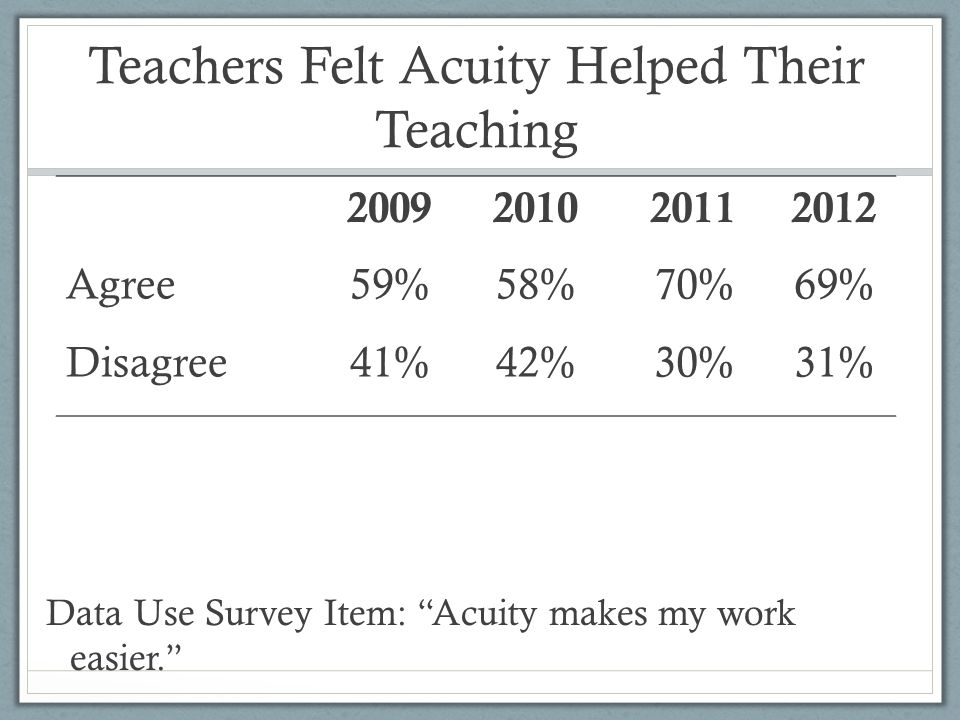 2009201020112012 Agree59%58%70%69% Disagree41%42%30%31% Teachers Felt Acuity Helped Their Teaching Data Use Survey Item: Acuity makes my work easier.