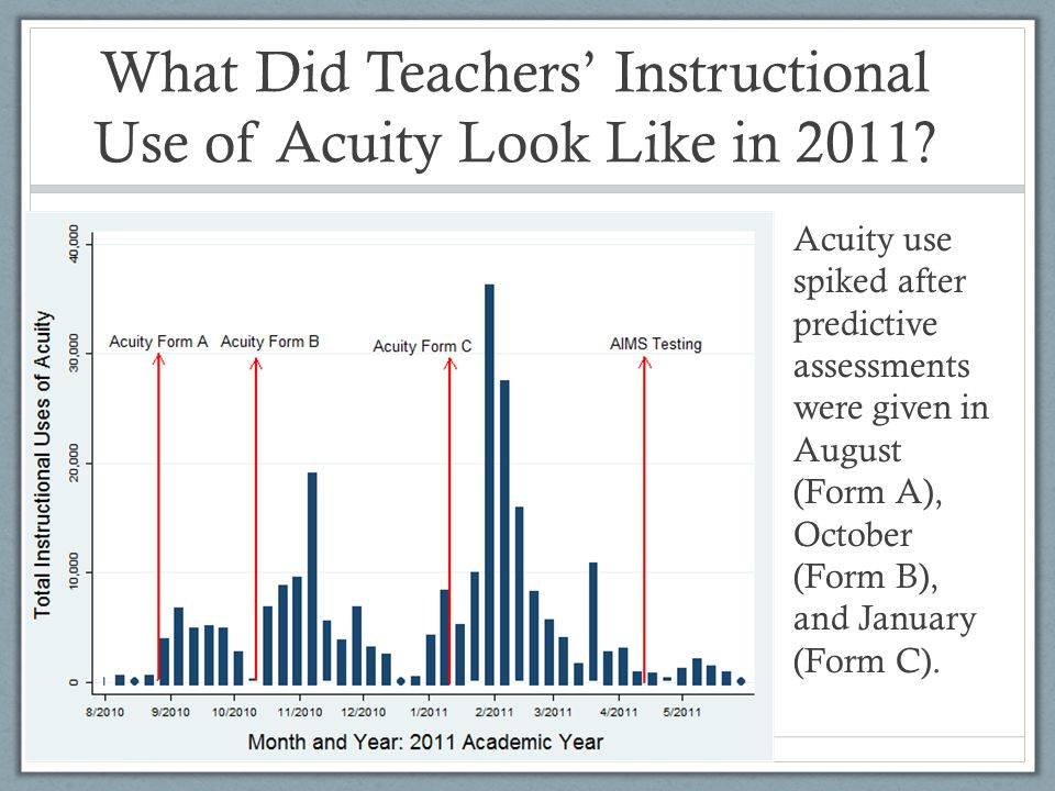 What Did Teachers Instructional Use of Acuity Look Like in 2011.
