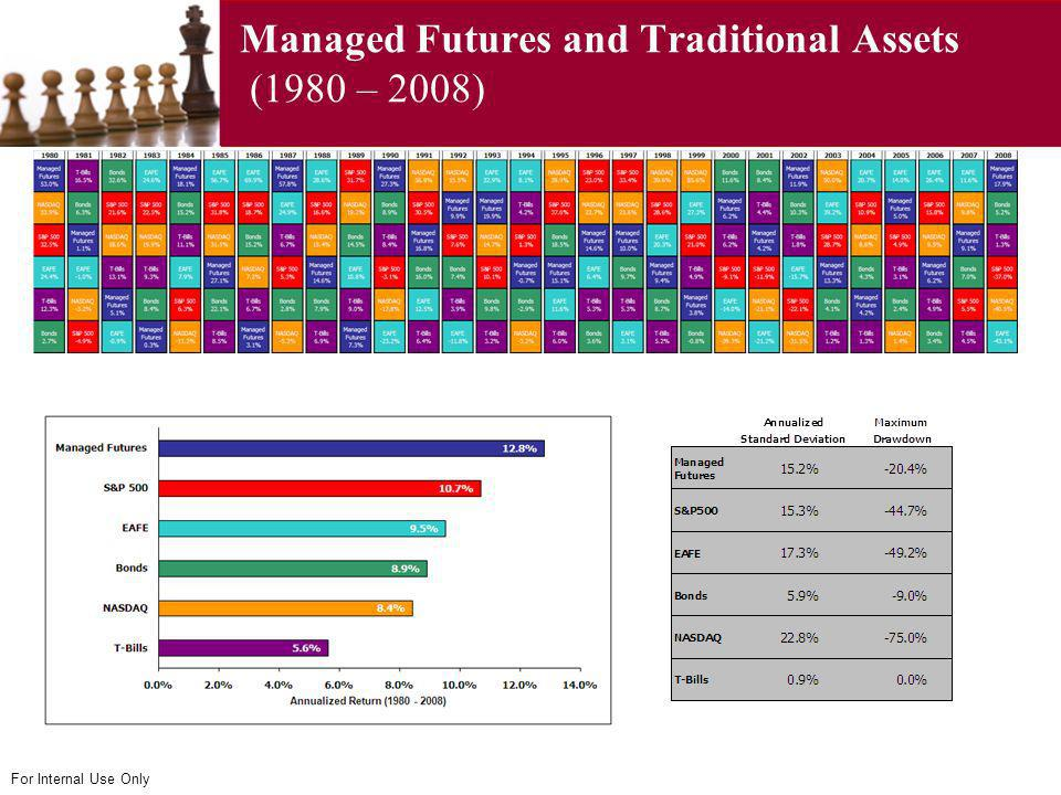 For Internal Use Only Managed Futures and Traditional Assets (1980 – 2008)