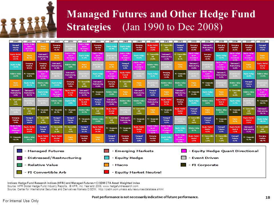 For Internal Use Only Managed Futures and Other Hedge Fund Strategies (Jan 1990 to Dec 2008) 18 Indices: Hedge Fund Research Indices (HFRI) and Manage