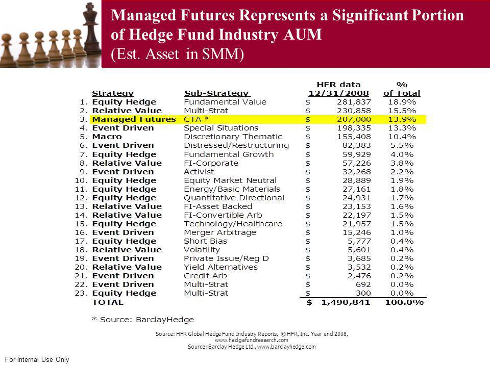 For Internal Use Only Managed Futures Represents a Significant Portion of Hedge Fund Industry AUM (Est. Asset in $MM) Source: HFR Global Hedge Fund In