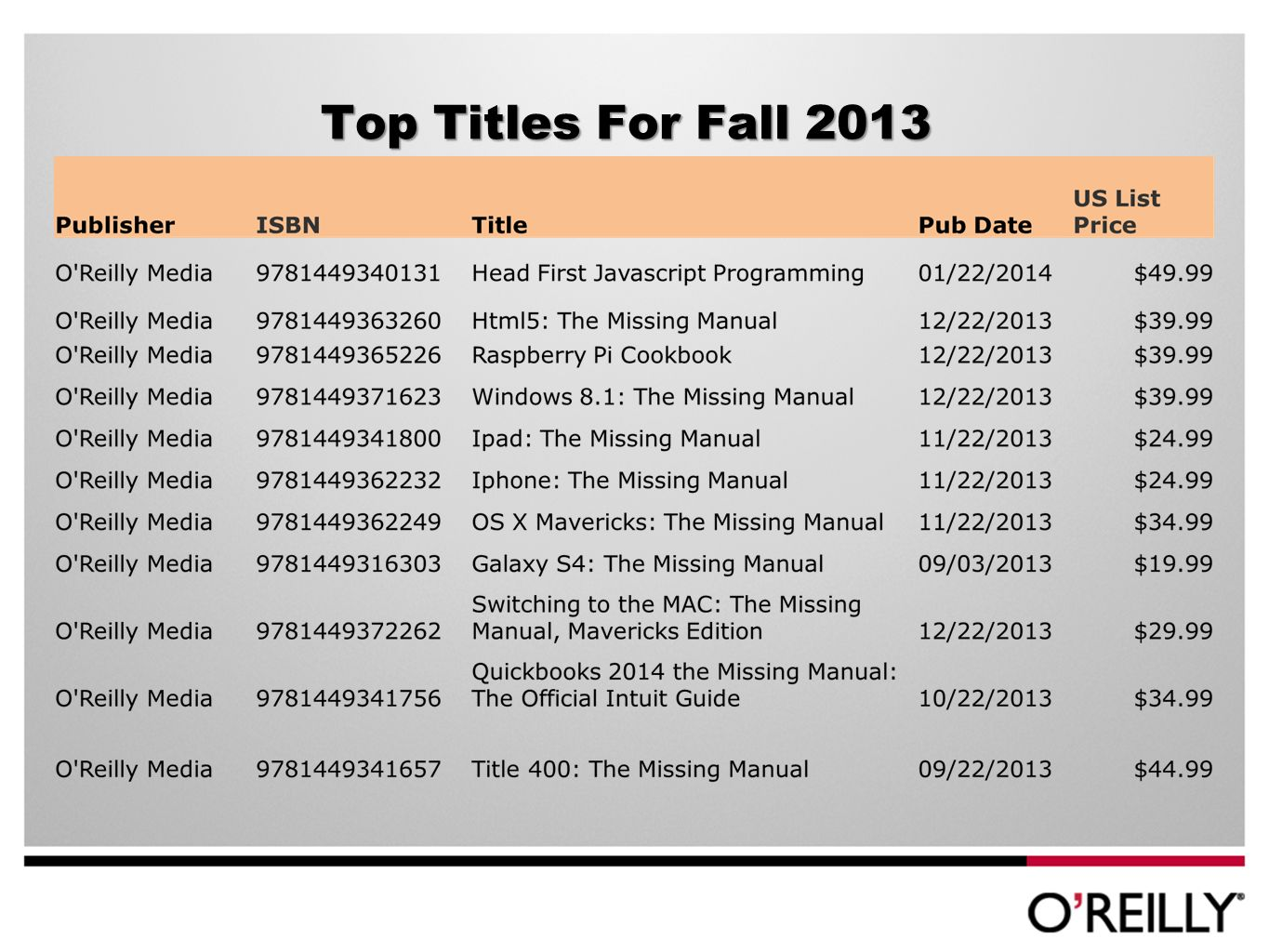 Top Titles For Fall 2013 (cont) PublisherISBNTitlePub Date US List Price Make Books9781449344047Make: More Electronics12/22/2013$34.99 Make Books9781449367084Getting Started With Sensors10/22/2013$15.99 Make Books9781457182938Make: Ultimate Guide to 3d Printing09/22/2013$19.99 Microsoft Press9780735681279Windows 8.1 Plain & Simple12/22/2013$29.99 Microsoft Press9780735681309Windows 8.1 Step by Step12/22/2013$34.99 Microsoft Press9780735683631Windows 8.1 Inside Out12/22/2013$34.99 No Starch Pr9781593275211Lego Space: Building the Future10/22/2013$24.95 No Starch Pr9781593275334The Lego Mindstorms Ev3 Book10/22/2013$29.95 Rocky Nook9781937538279Mastering Photoshop Layers11/28/2013$44.95 Rocky Nook9781937538354Capture the Magic11/28/2013$39.95
