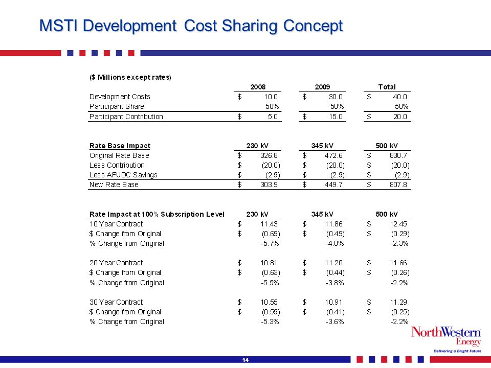 14 MSTI Development Cost Sharing Concept