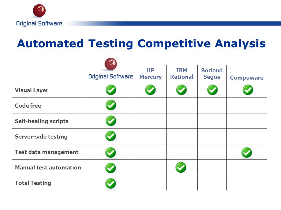 Automated Testing Competitive Analysis HP Mercury IBM Rational Borland Segue Compuware Visual Layer Code free Self-healing scripts Server-side testing