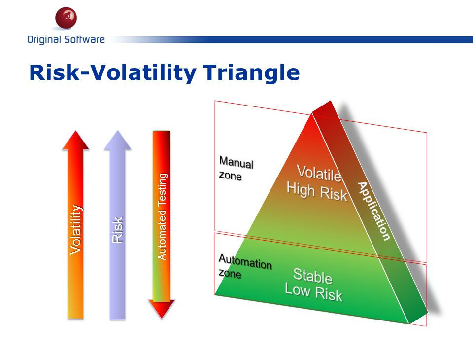Risk-Volatility Triangle Application VolatilityVolatility RiskRisk Automated Testing