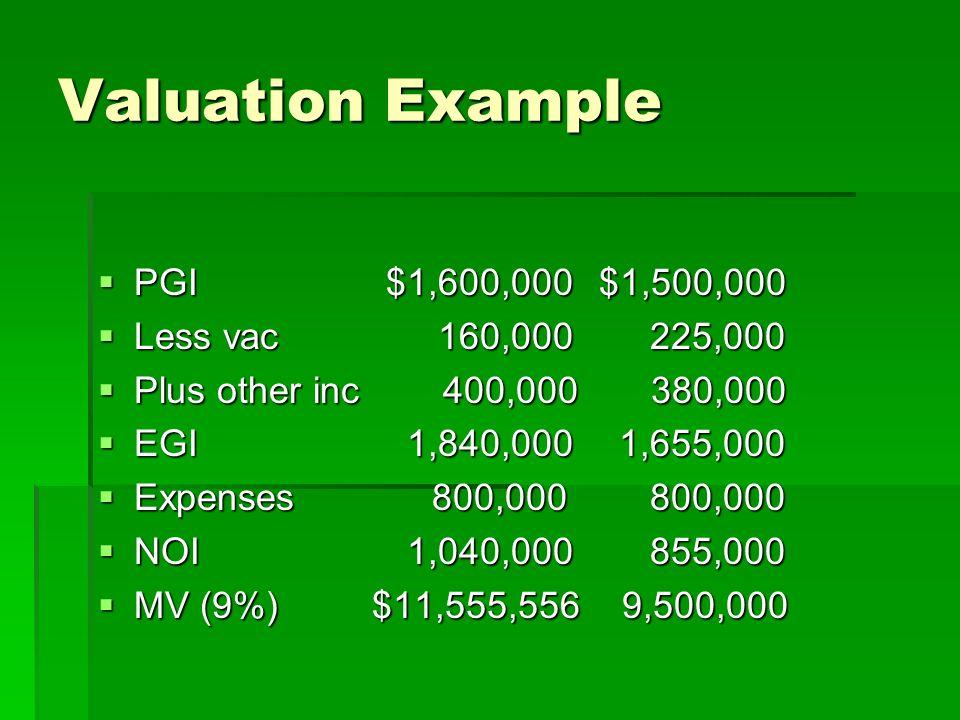 Valuation Example PGI$1,600,000 $1,500,000 PGI$1,600,000 $1,500,000 Less vac 160,000 225,000 Less vac 160,000 225,000 Plus other inc 400,000 380,000 Plus other inc 400,000 380,000 EGI 1,840,000 1,655,000 EGI 1,840,000 1,655,000 Expenses 800,000 800,000 Expenses 800,000 800,000 NOI 1,040,000 855,000 NOI 1,040,000 855,000 MV (9%) $11,555,556 9,500,000 MV (9%) $11,555,556 9,500,000