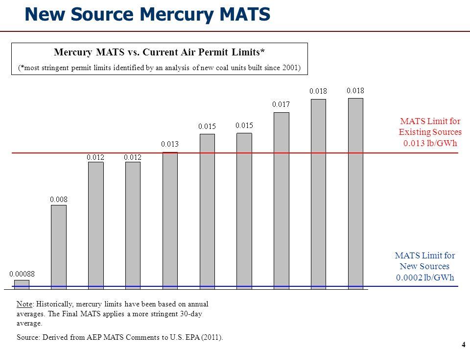 4 New Source Mercury MATS MATS Limit for Existing Sources 0.013 lb/GWh MATS Limit for New Sources 0.0002 lb/GWh Note: Historically, mercury limits hav