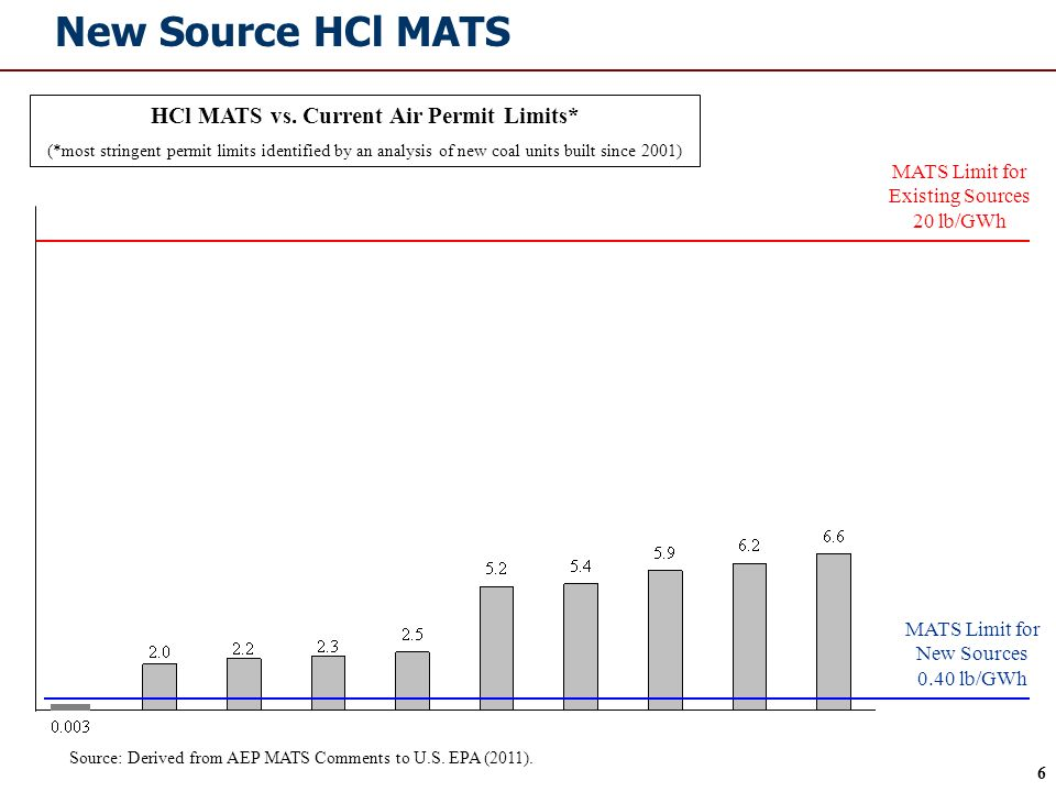 6 New Source HCl MATS MATS Limit for Existing Sources 20 lb/GWh MATS Limit for New Sources 0.40 lb/GWh HCl MATS vs.