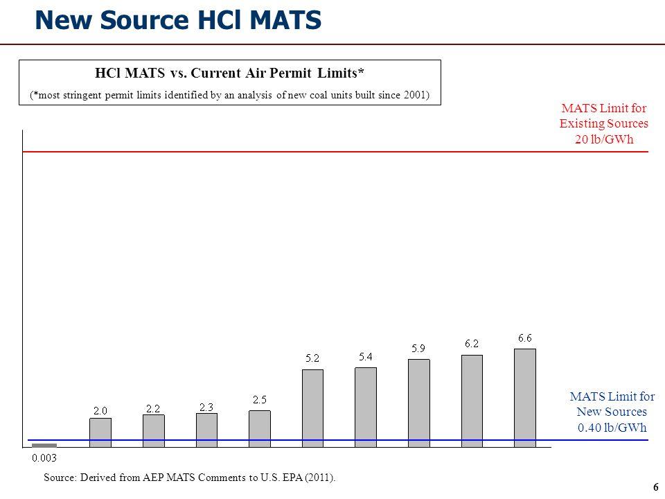6 New Source HCl MATS MATS Limit for Existing Sources 20 lb/GWh MATS Limit for New Sources 0.40 lb/GWh HCl MATS vs. Current Air Permit Limits* (*most
