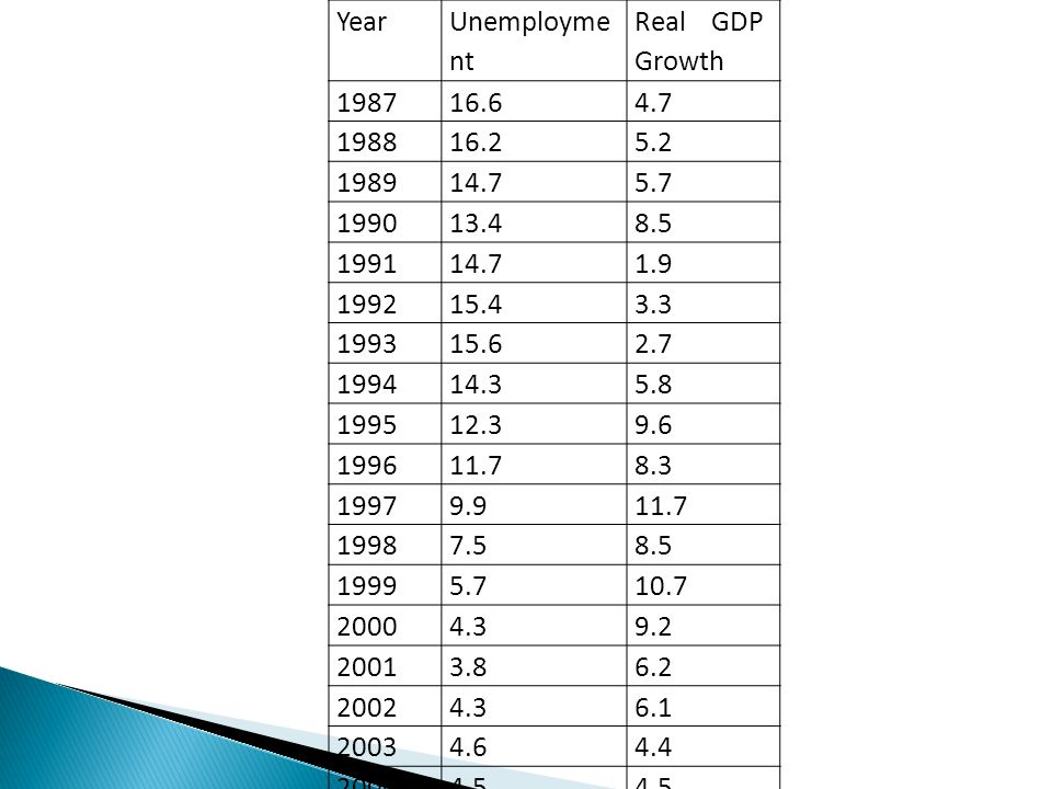 Year Unemployme nt Real GDP Growth 198716.64.7 198816.25.2 198914.75.7 199013.48.5 199114.71.9 199215.43.3 199315.62.7 199414.35.8 199512.39.6 199611.78.3 19979.911.7 19987.58.5 19995.710.7 20004.39.2 20013.86.2 20024.36.1 20034.64.4 20044.5