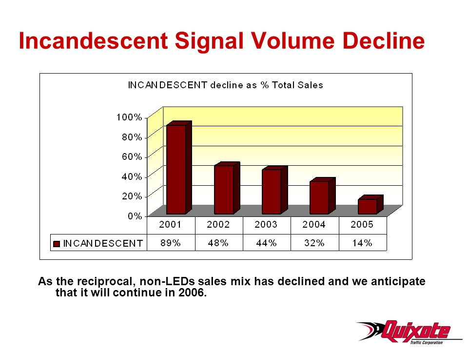 Incandescent Signal Volume Decline As the reciprocal, non-LEDs sales mix has declined and we anticipate that it will continue in 2006.
