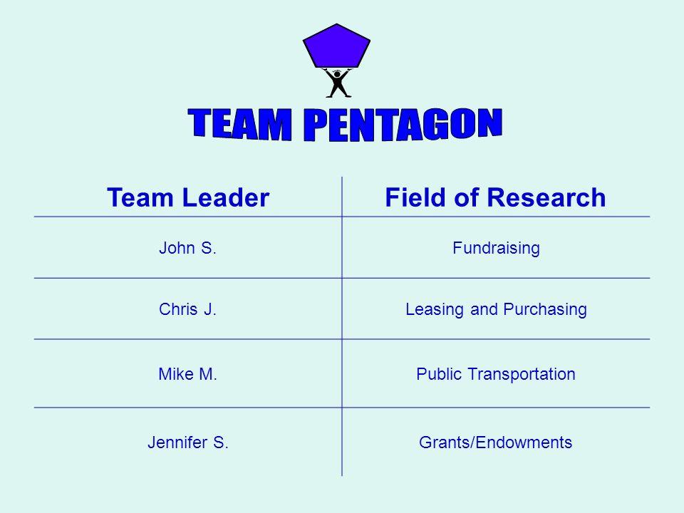 Team LeaderField of Research John S.Fundraising Chris J.Leasing and Purchasing Mike M.Public Transportation Jennifer S.Grants/Endowments