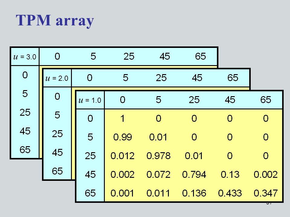 37 u = 3.0 u = 2.0 u = 1.0 TPM array