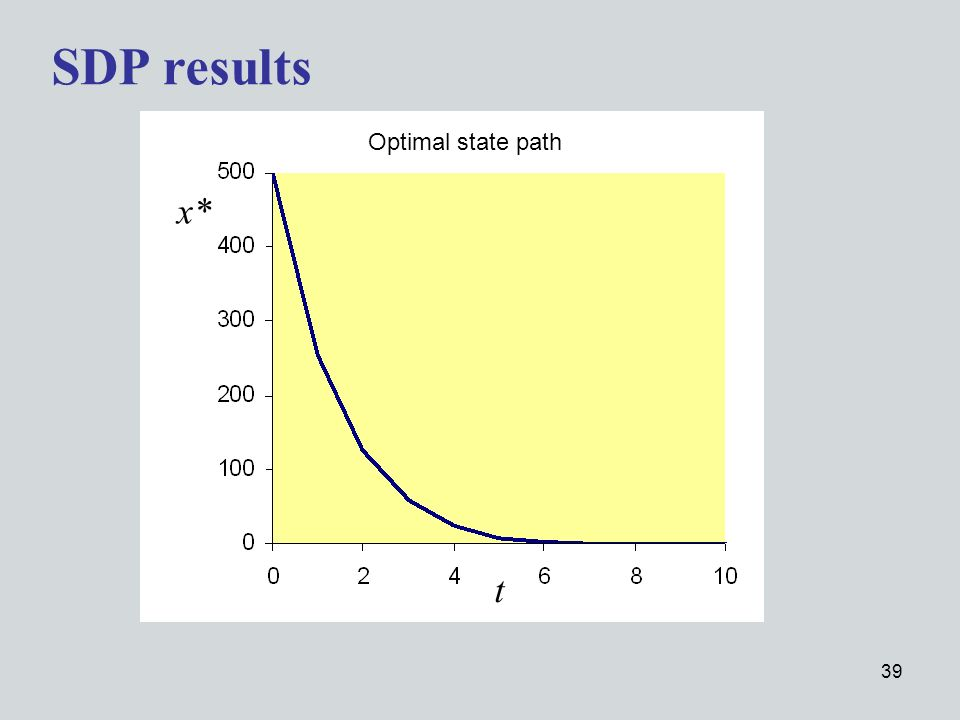 39 SDP results t Optimal state path x*