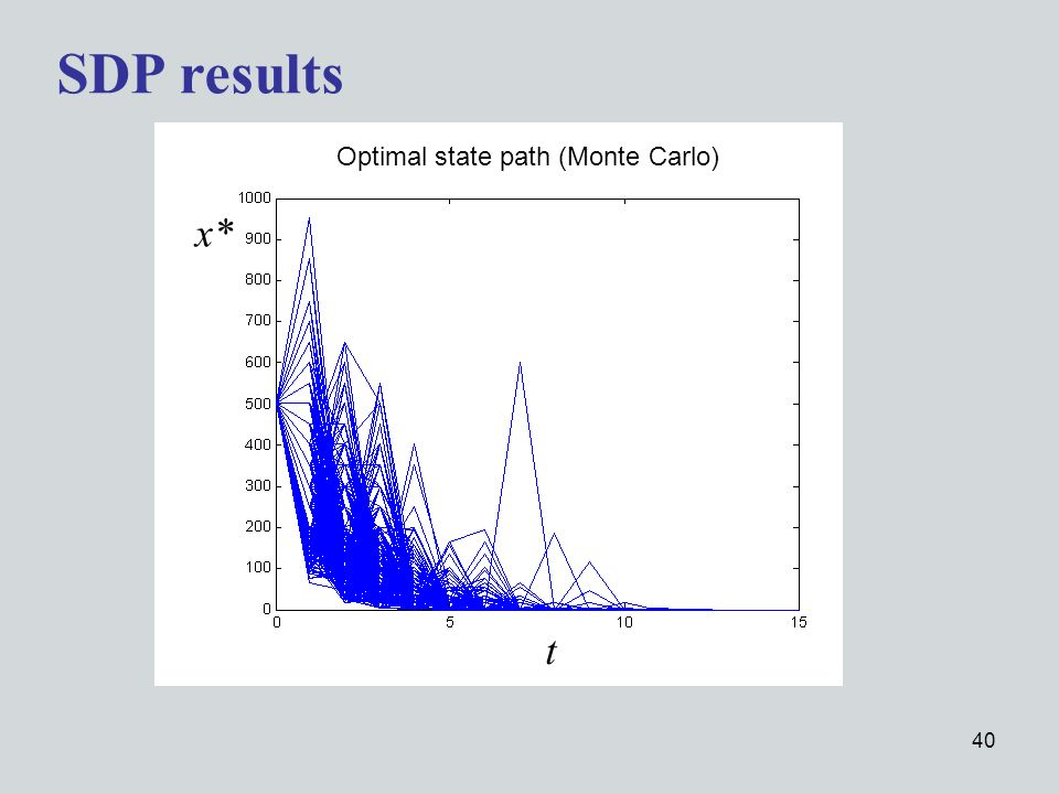 40 SDP results t Optimal state path (Monte Carlo) x*