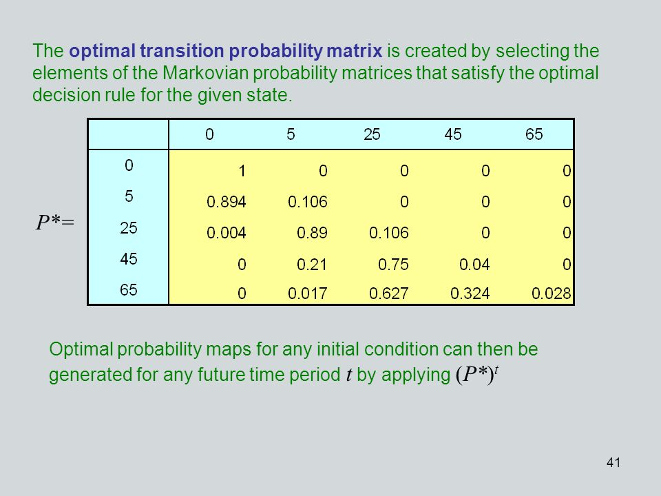 41 The optimal transition probability matrix is created by selecting the elements of the Markovian probability matrices that satisfy the optimal decis