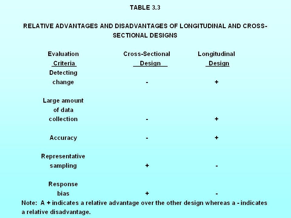 Table 3.3 Relative Advantages and Disadvantages of Longitudinal and Cross-Sectional DesignsTable 3.3 Relative Advantages and Disadvantages of Longitud