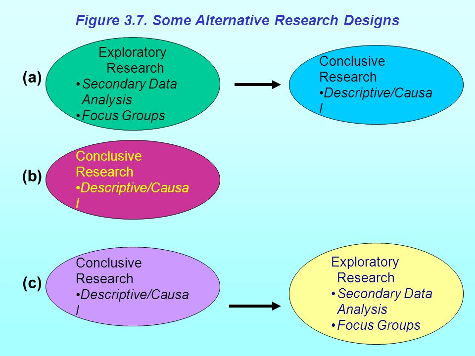 Exploratory Research Secondary Data Analysis Focus Groups Conclusive Research Descriptive/Causa l Conclusive Research Descriptive/Causa l Exploratory