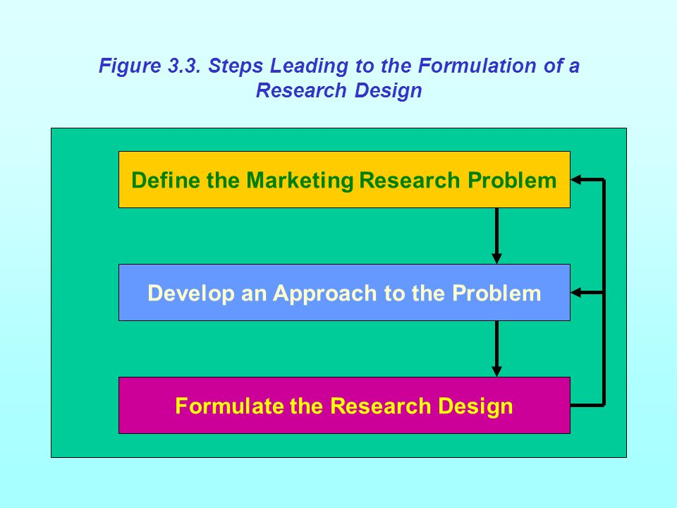 Define the Marketing Research Problem Develop an Approach to the Problem Formulate the Research Design Figure 3.3.