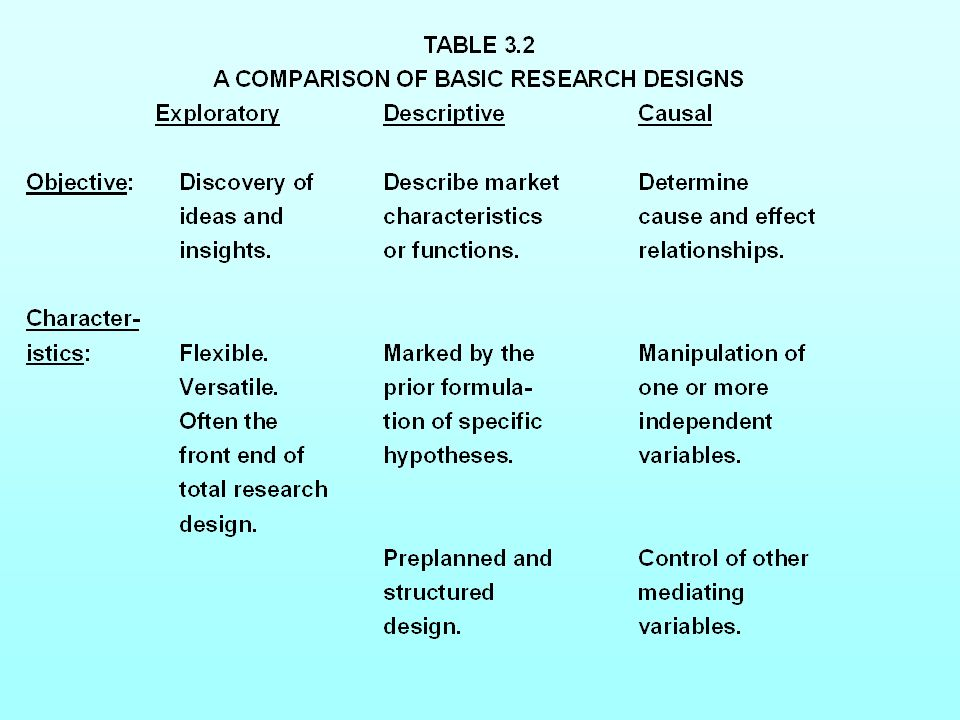Table 3.2 A Comparison of Basic Research DesignsTable 3.2 A Comparison of Basic Research Designs