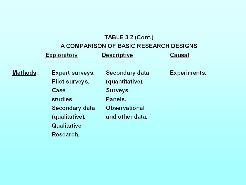 Table 3.2 A Comparison of Basic Research Designs (Cont.)Table 3.2 A Comparison of Basic Research Designs (Cont.)
