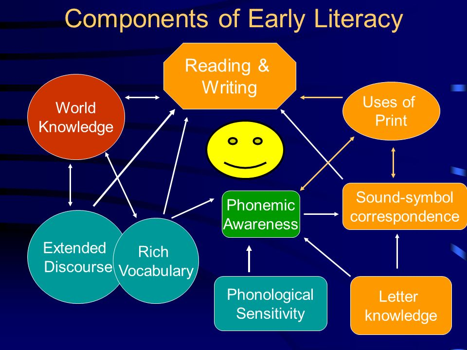 Why Such a Focus on Literacy? Reading failure is bad for you. –Poor employment opportunities. –More likely to be involved in crime. –Poorer health. Ea
