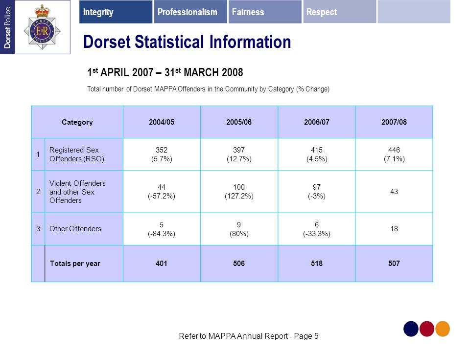 IntegrityProfessionalismFairnessRespect Refer to MAPPA Annual Report - Page 5 Dorset Statistical Information 1 st APRIL 2007 – 31 st MARCH 2008 Total number of Dorset MAPPA Offenders in the Community by Category (% Change) Category2004/052005/062006/072007/08 1 Registered Sex Offenders (RSO) 352 (5.7%) 397 (12.7%) 415 (4.5%) 446 (7.1%) 2 Violent Offenders and other Sex Offenders 44 (-57.2%) 100 (127.2%) 97 (-3%) 43 3Other Offenders 5 (-84.3%) 9 (80%) 6 (-33.3%) 18 Totals per year