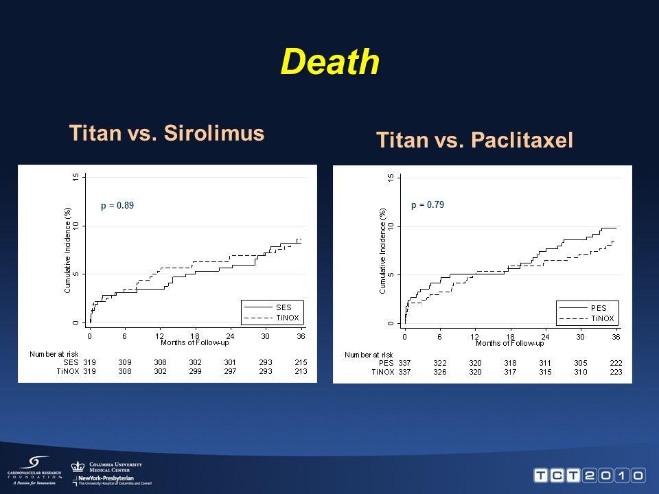 MACE (death, MI or TVR) p = 1.00p = 0.78 Titan vs. Sirolimus Titan vs. Paclitaxel