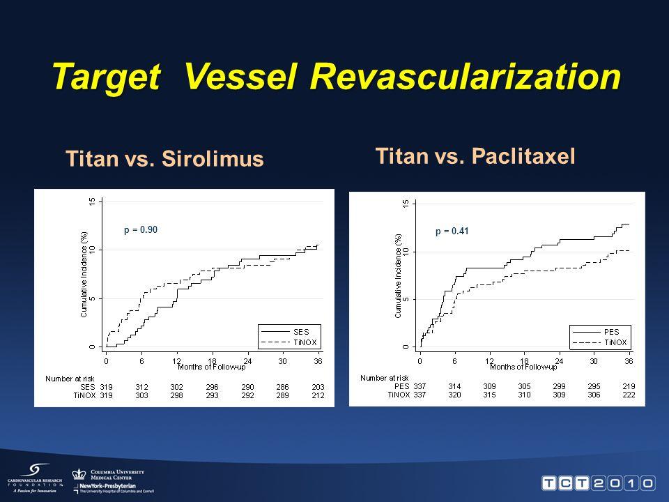 Target Lesion Revascularization p = 0.88 p = 1.00 Titan vs. Sirolimus Titan vs. Paclitaxel