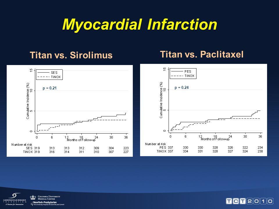 Target Vessel Revascularization Titan vs. Sirolimus Titan vs. Paclitaxel p = 0.90 p = 0.41