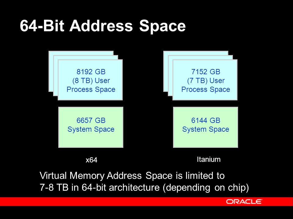 64-Bit Address Space Virtual Memory Address Space is limited to 7-8 TB in 64-bit architecture (depending on chip) 8192 GB (8 TB) User Process Space 6657 GB System Space x64 Itanium 7152 GB (7 TB) User Process Space 6144 GB System Space