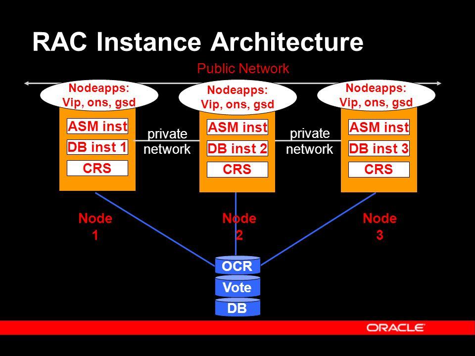 RAC Instance Architecture Public Network Node 1 ASM inst DB inst 1 CRS ASM inst DB inst 2 CRS ASM inst DB inst 3 CRS Node 2 Node 3 OCR Vote DB Nodeapps: Vip, ons, gsd private network private Nodeapps: Vip, ons, gsd