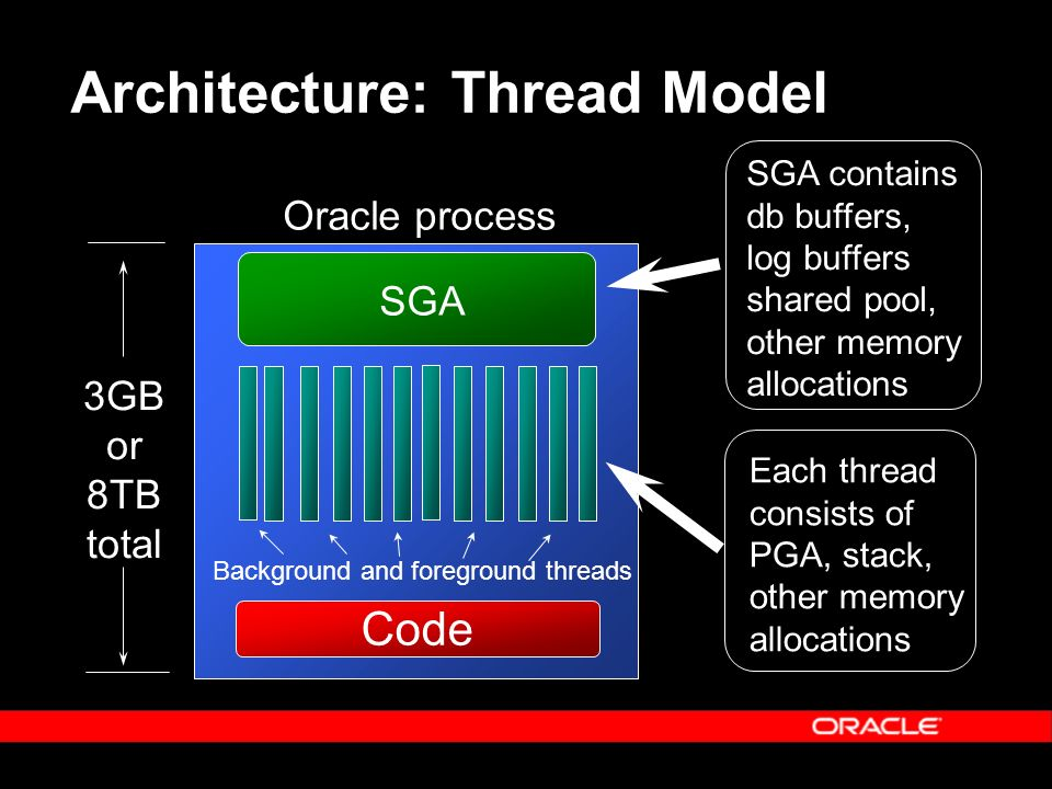 32-Bit Address Space Virtual Memory Address Space is limited to 4 GB in 32-bit architecture 2 GB User Process Space 2 GB System Space 3 GB User Process Space 1 GB System Space Default 3GB User Setting