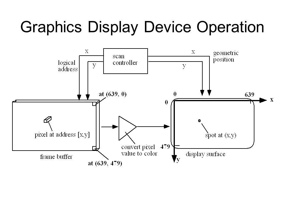 Video Monitor Operation Based on cathode ray tube (CRT).